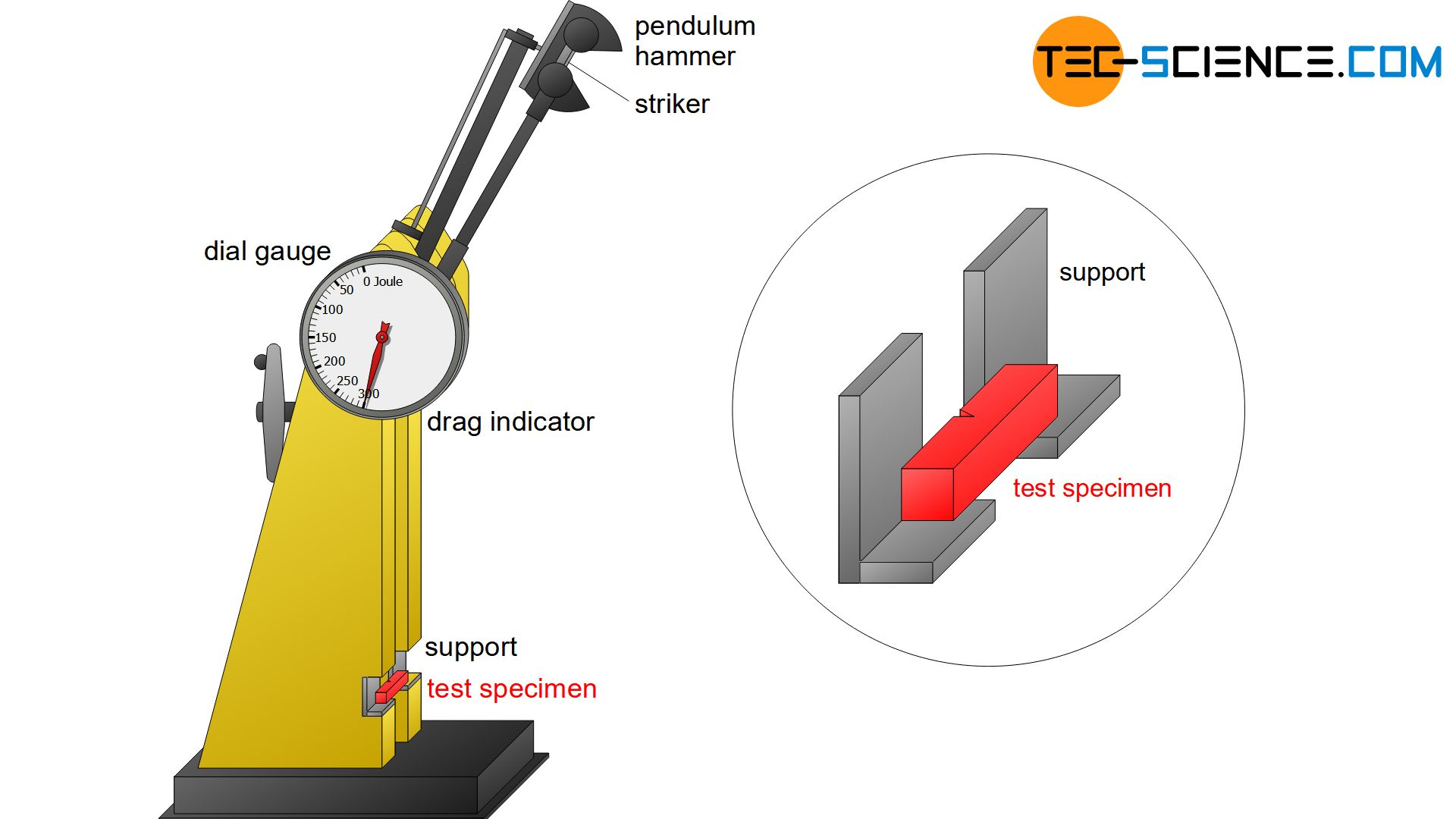 Test setup for Charpy impact test