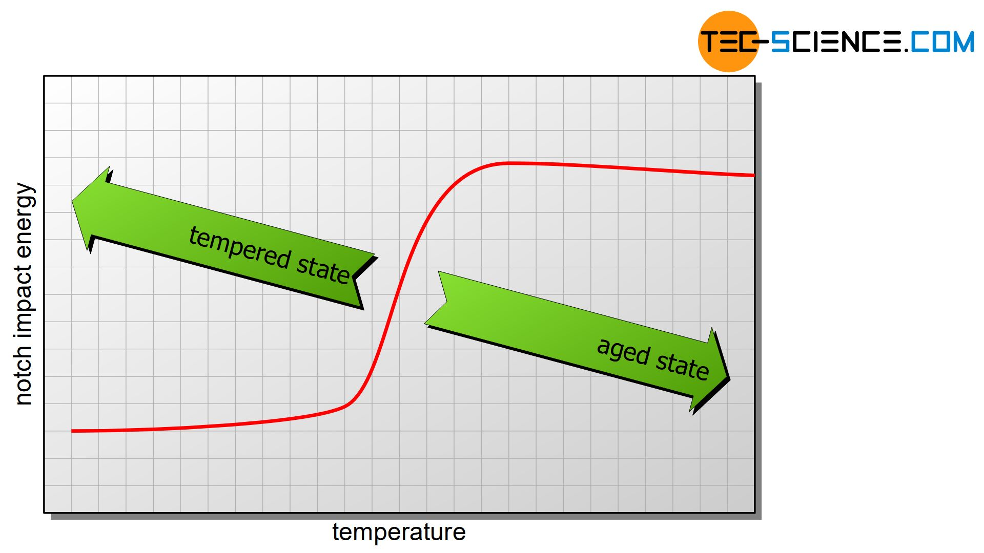 Influence of structural changes on the transition temperature