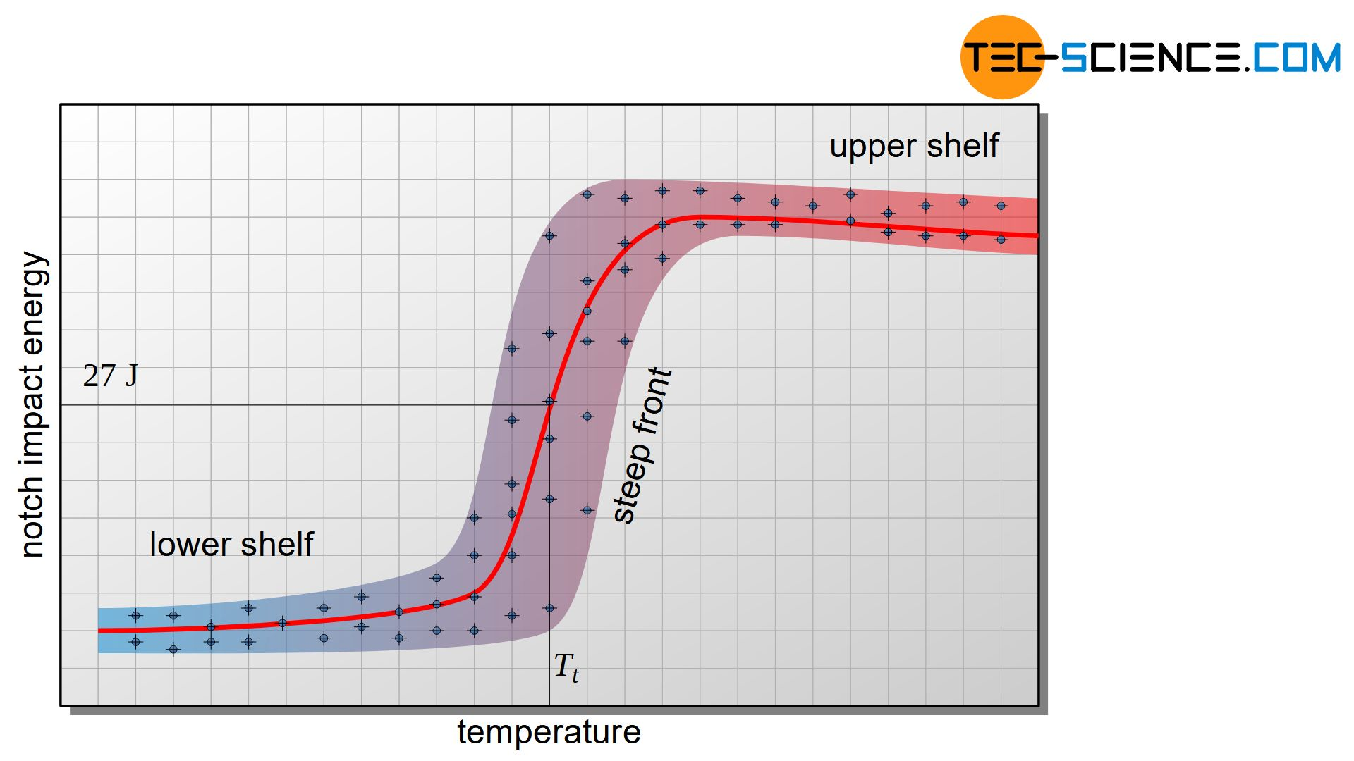 Notch impact energy as a function of temperature