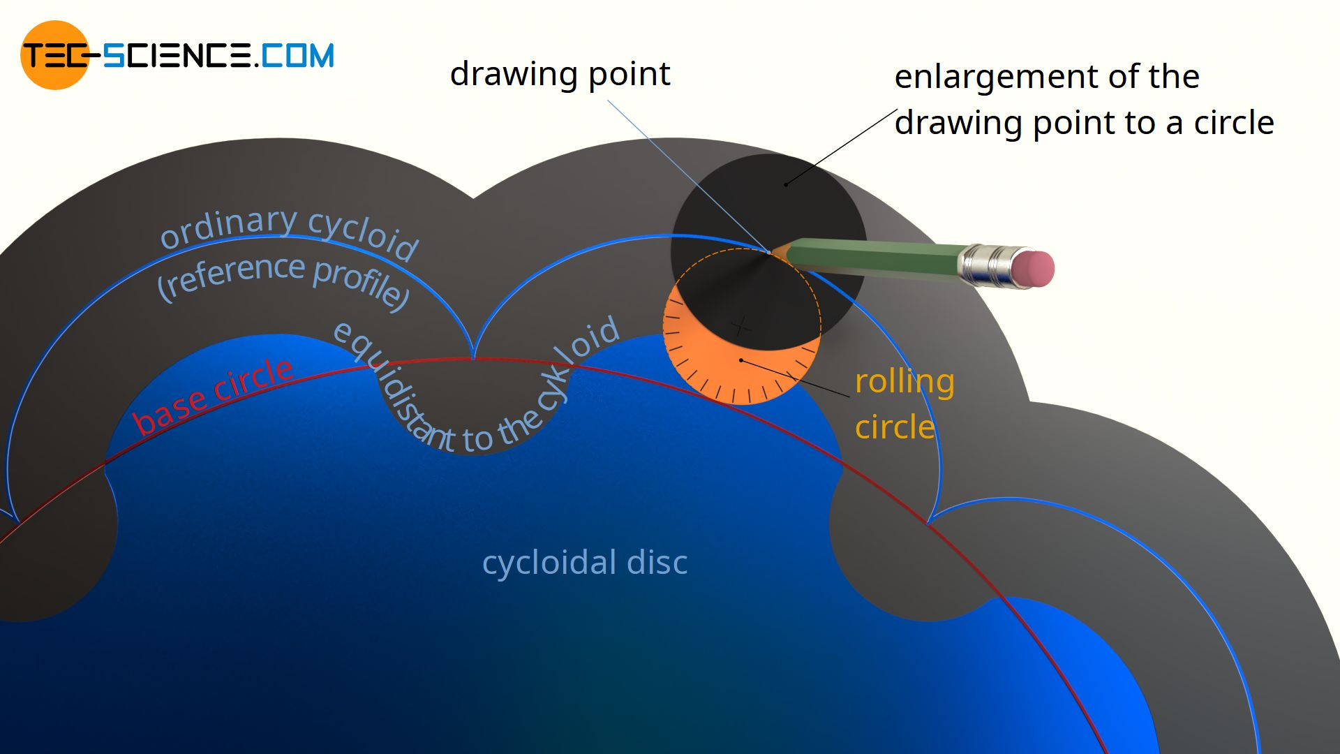 Design of the cycloidal disc with an ordinary cycloid