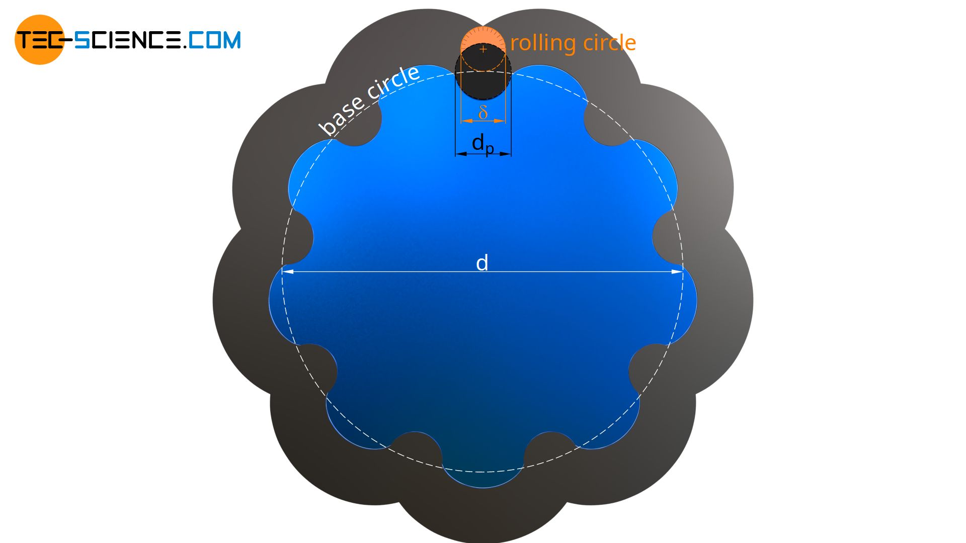 Figure: Ratio of rolling circle to base circle