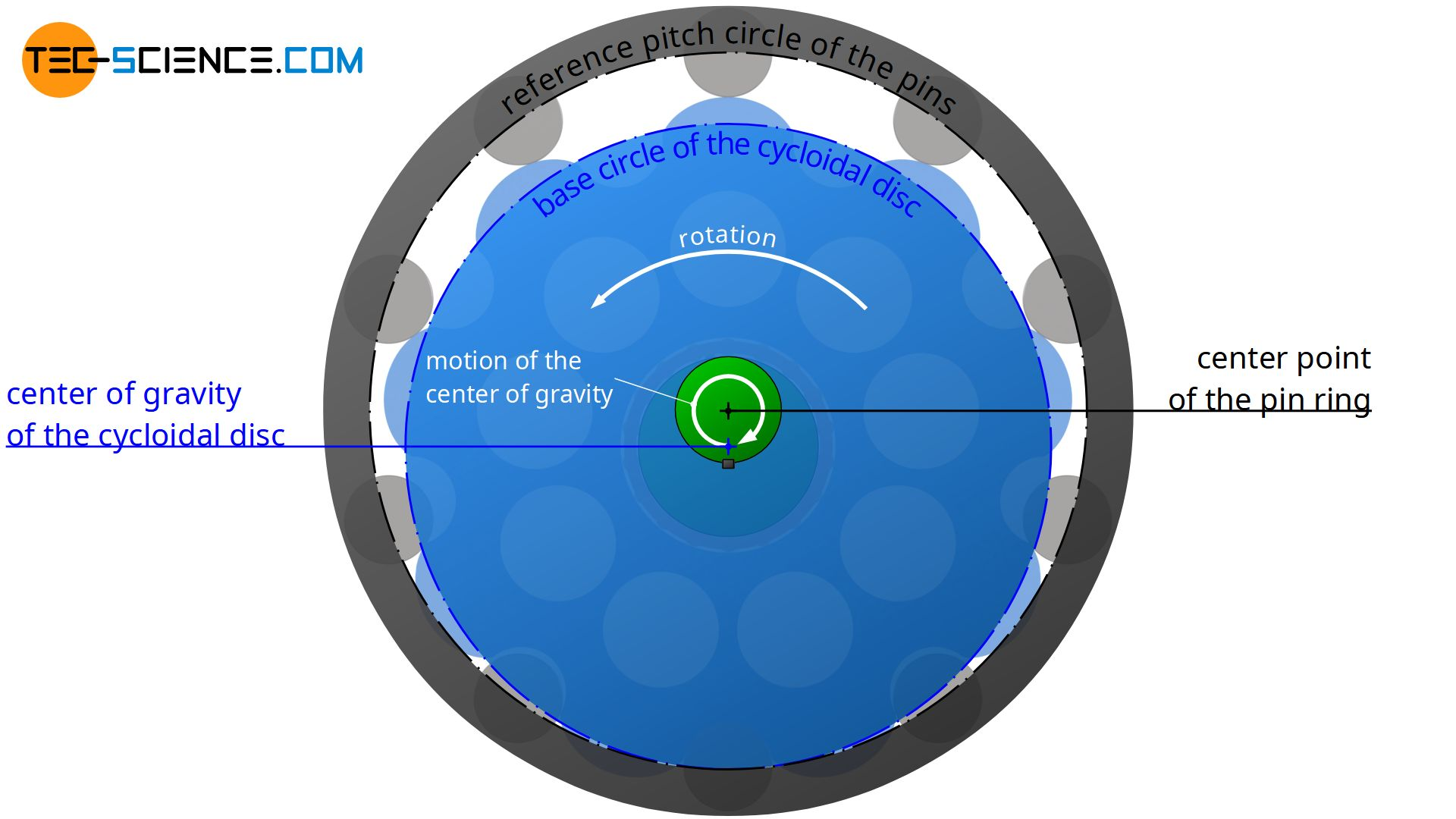 Motion of the cycloidal disc around the centre of the pin ring