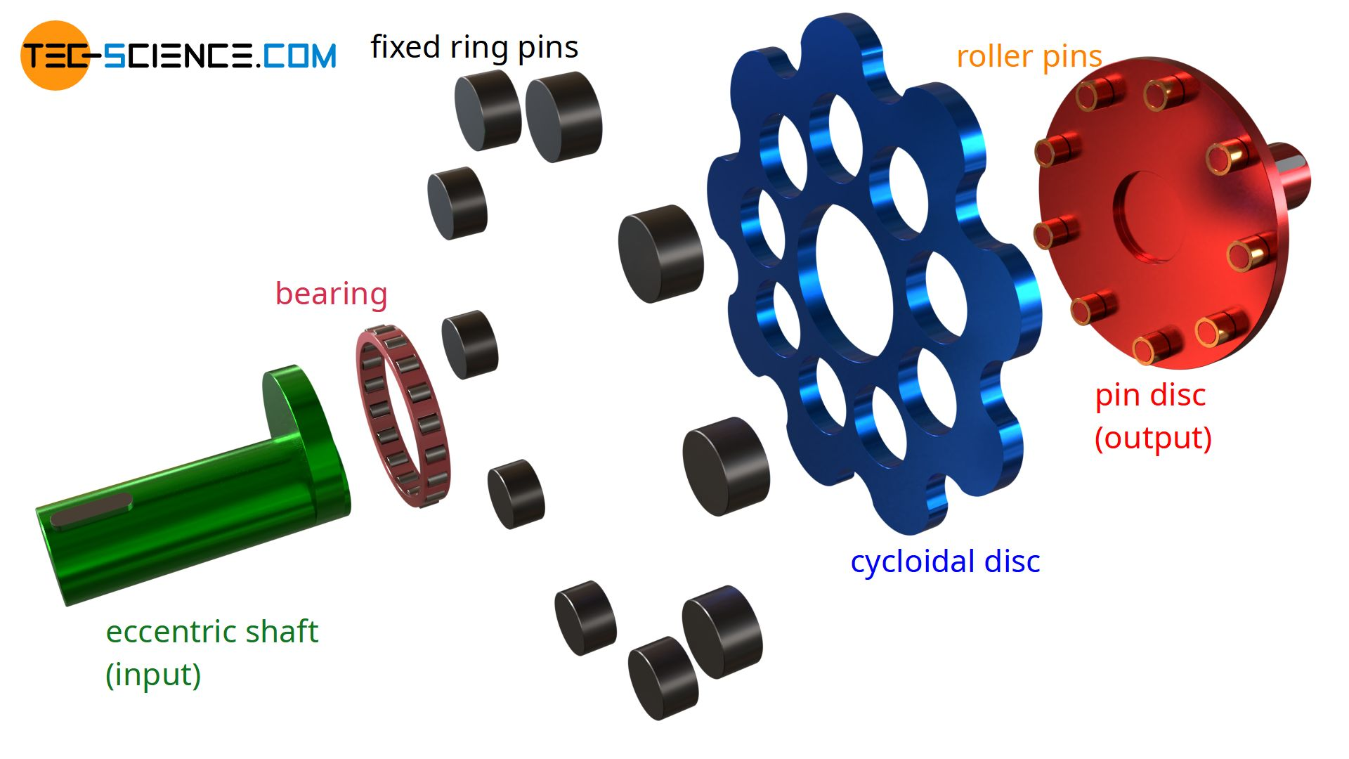 Exploded view of a cycloidal drive