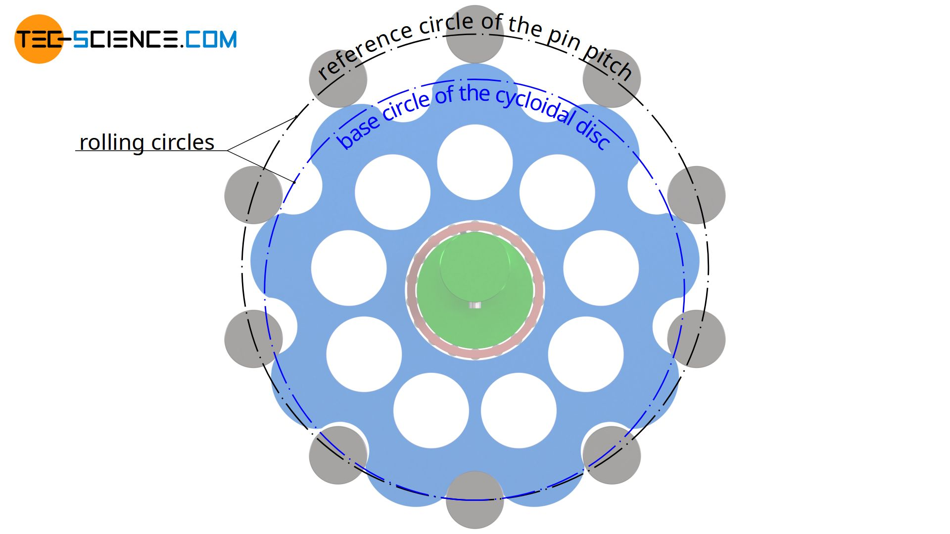 Rolling circles of the cycloidal drive