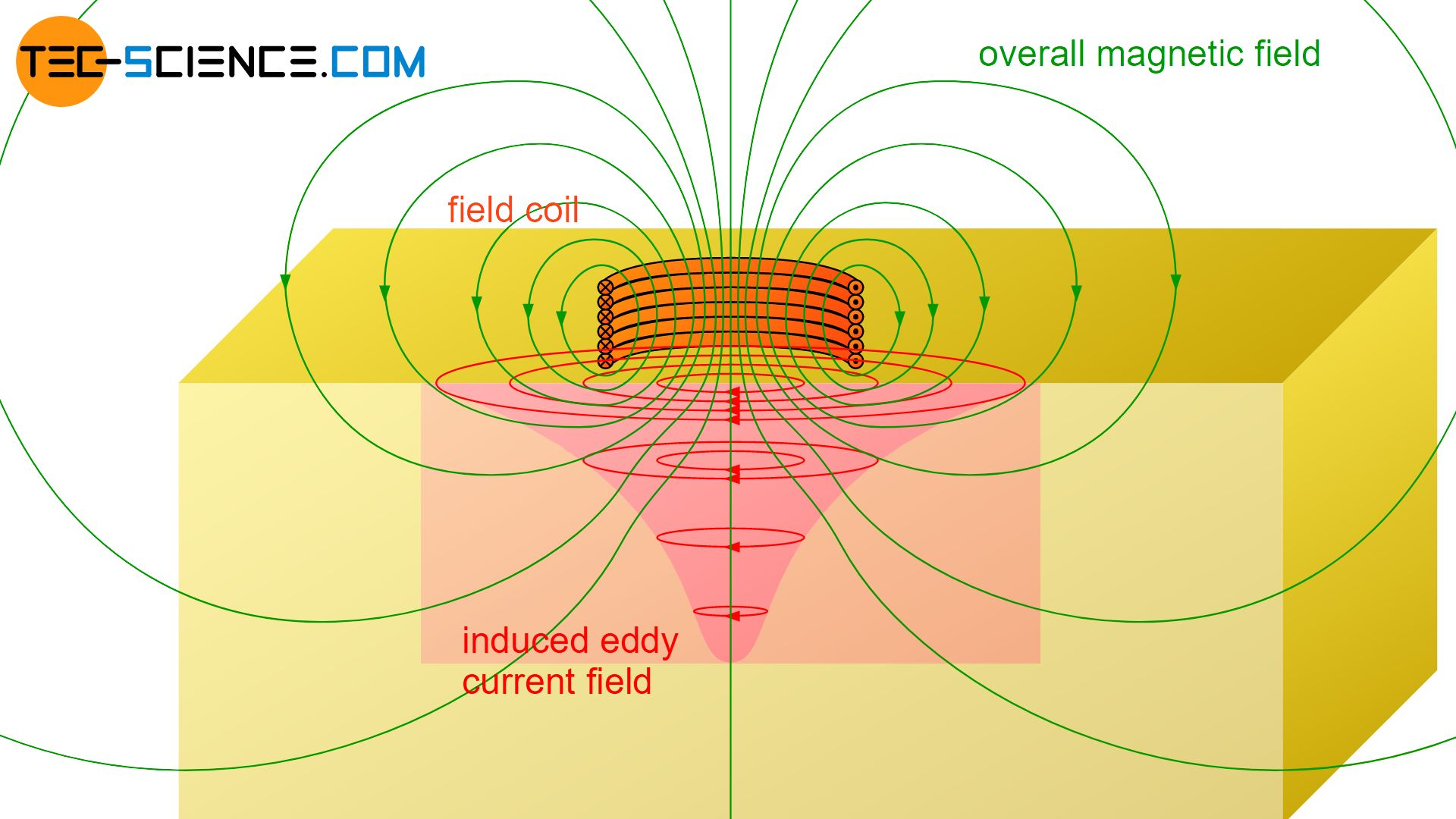 Overall magnetic field as superposition of primary and secondary field