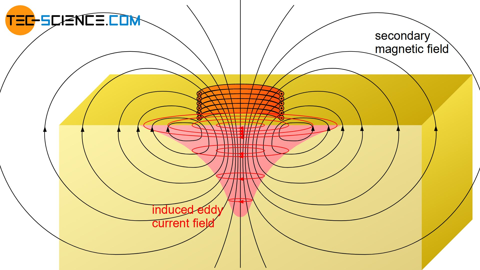 Secondary magnetic field induced by eddy currents