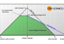 Fatigue endurance diagram acording to Haigh