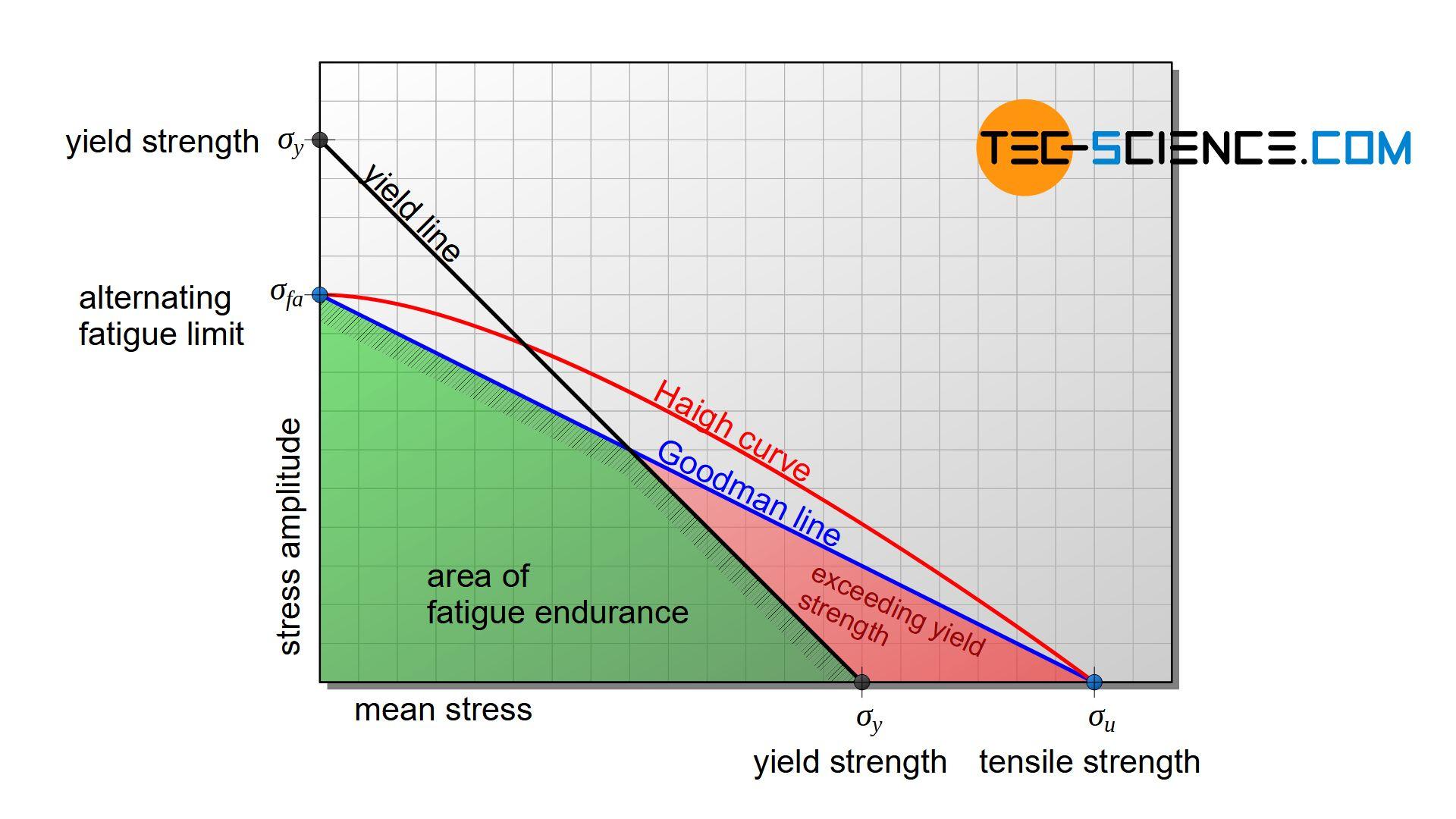 Creation of the fatigue endurance diagram according to Haigh (Haigh diagram)