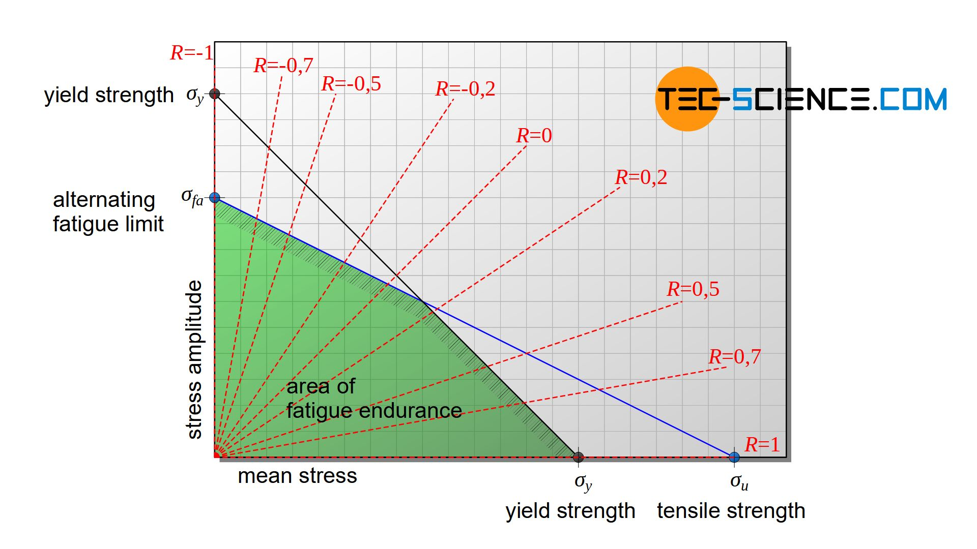 Haigh diagram with selected stress ratios