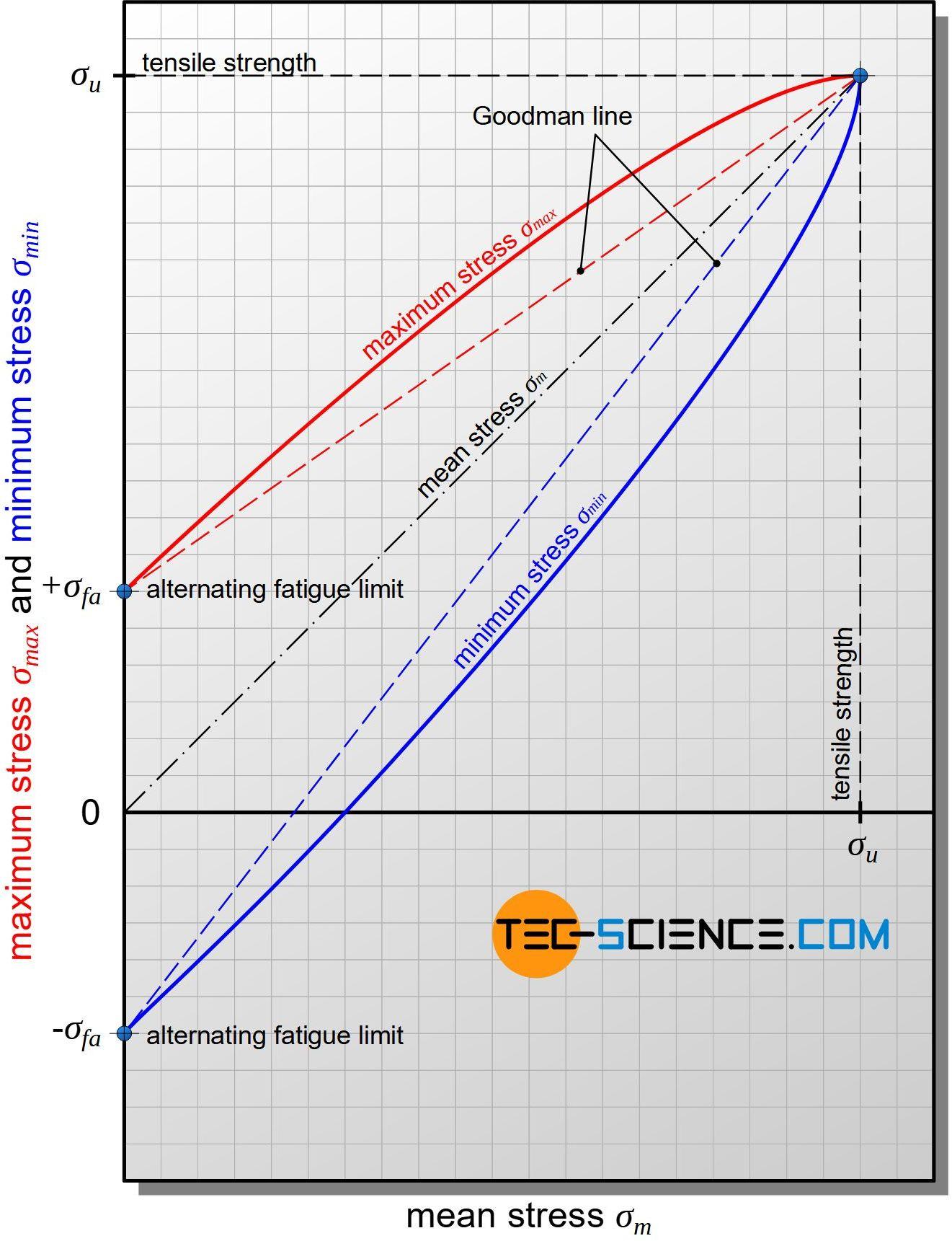 Creation of the fatigue endurance diagram according to Smith (Smith diagram)