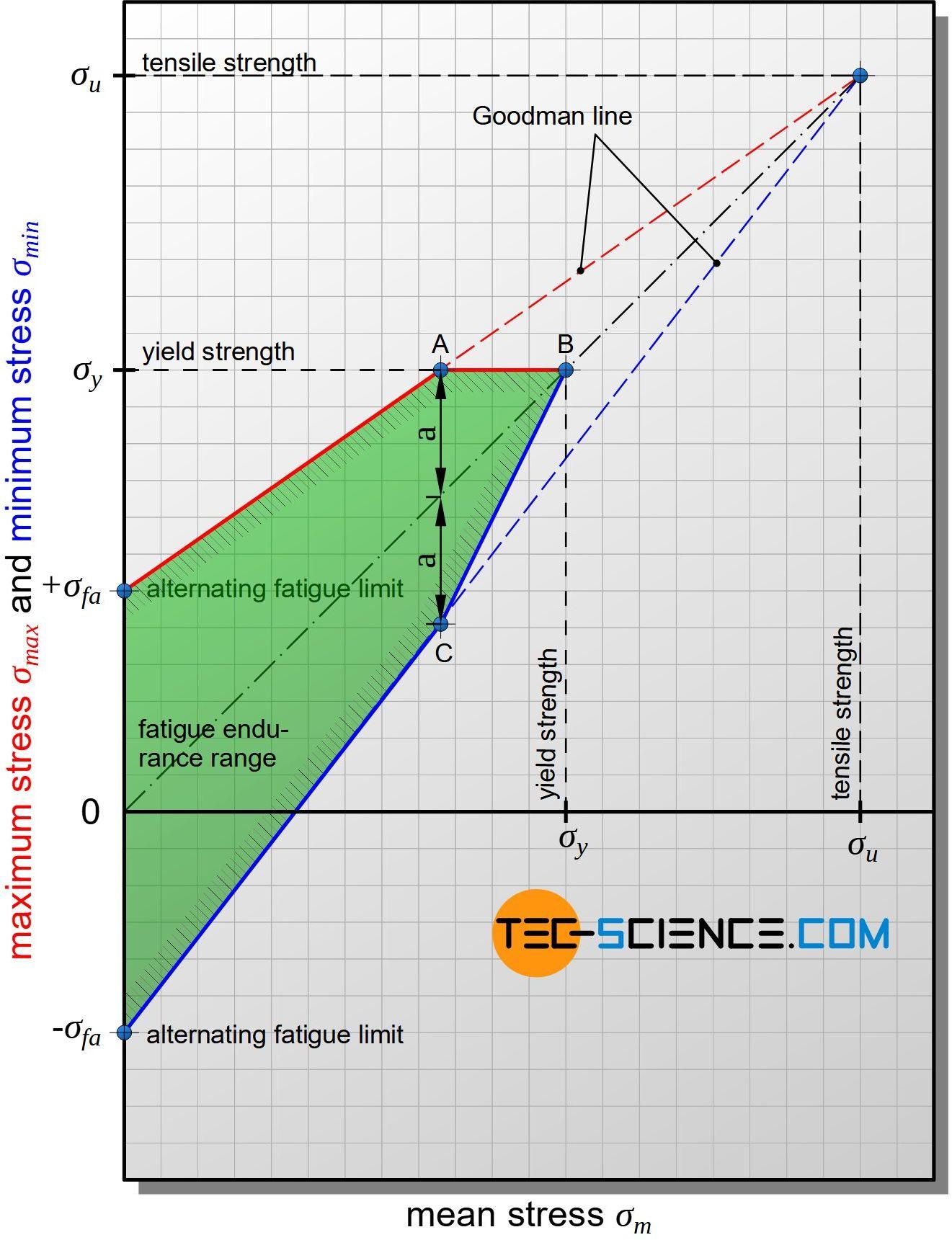 Smith diagram
