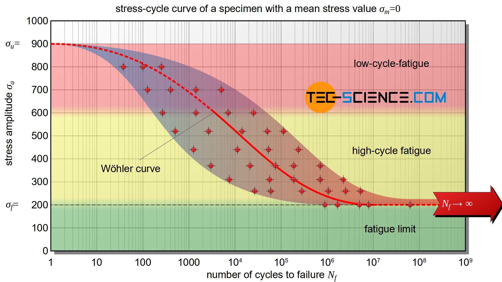Stress-cycle curve (Wöhler curve)