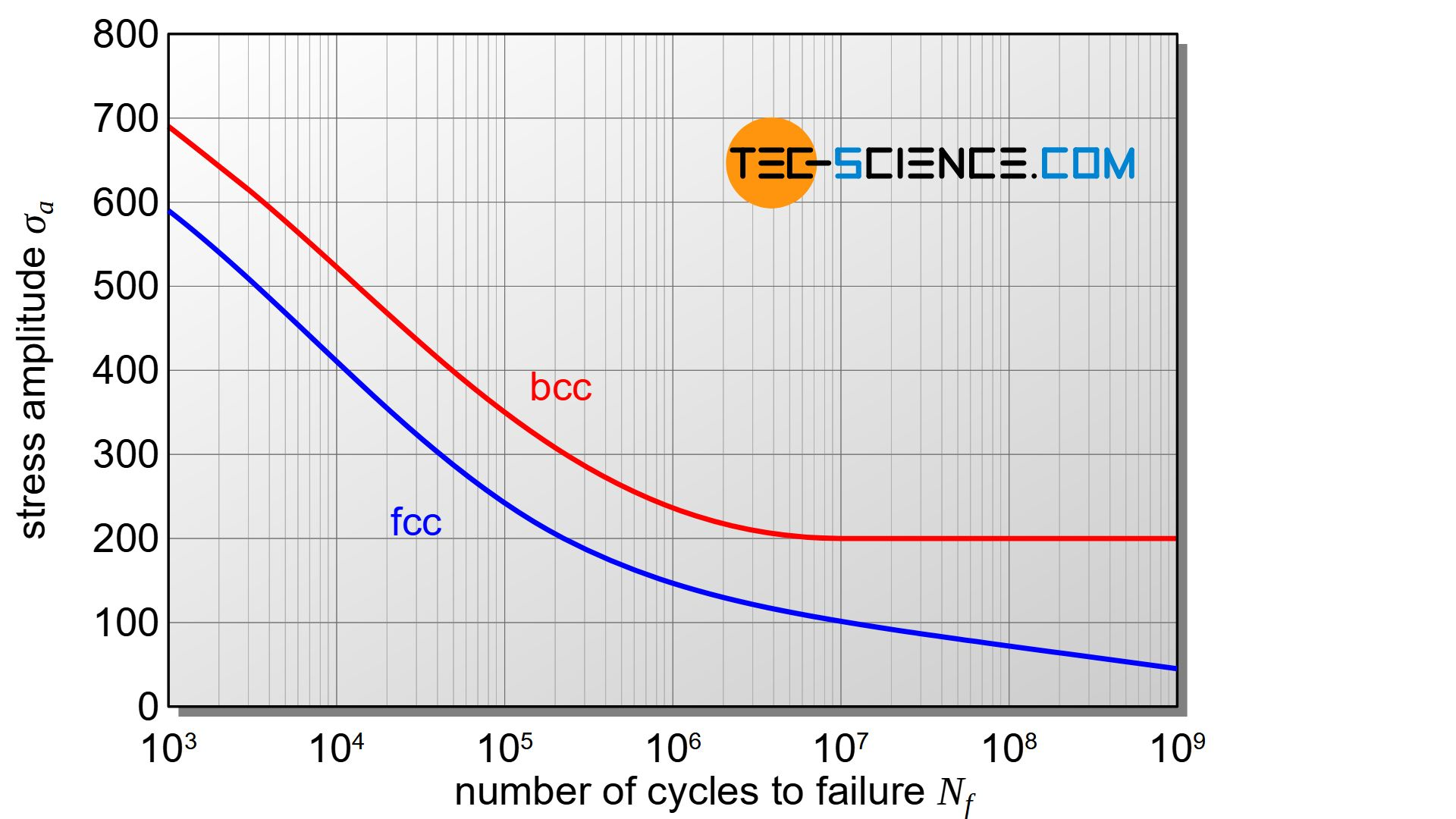 Influence of the lattice structure on the stress-cycle curve