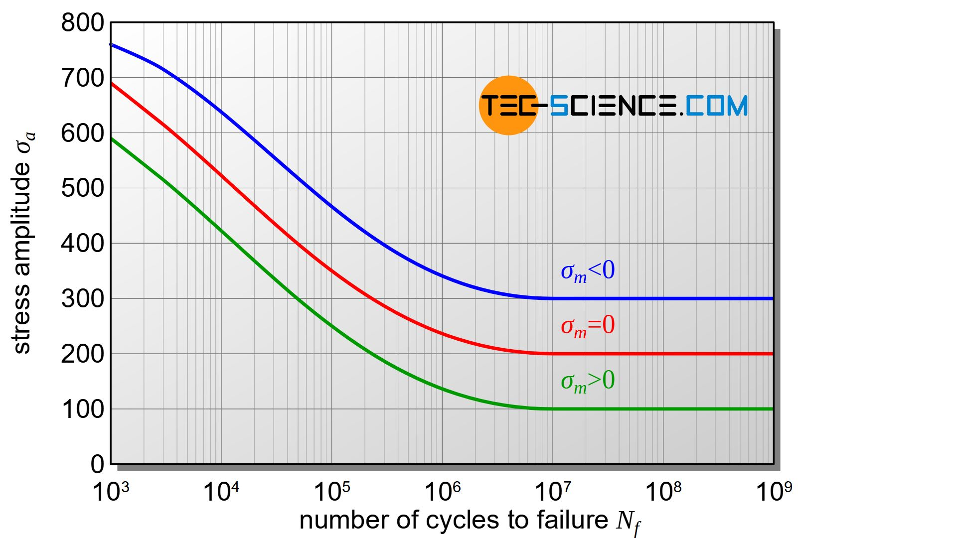 Influence of mean stress on the stress-cycle curve