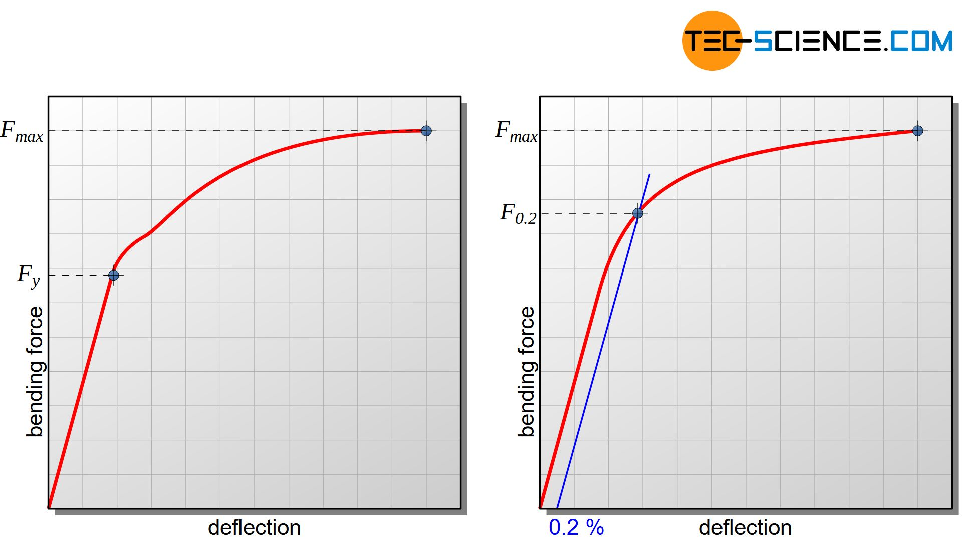 Bending force and deflection diagram (flexural yield strength)
