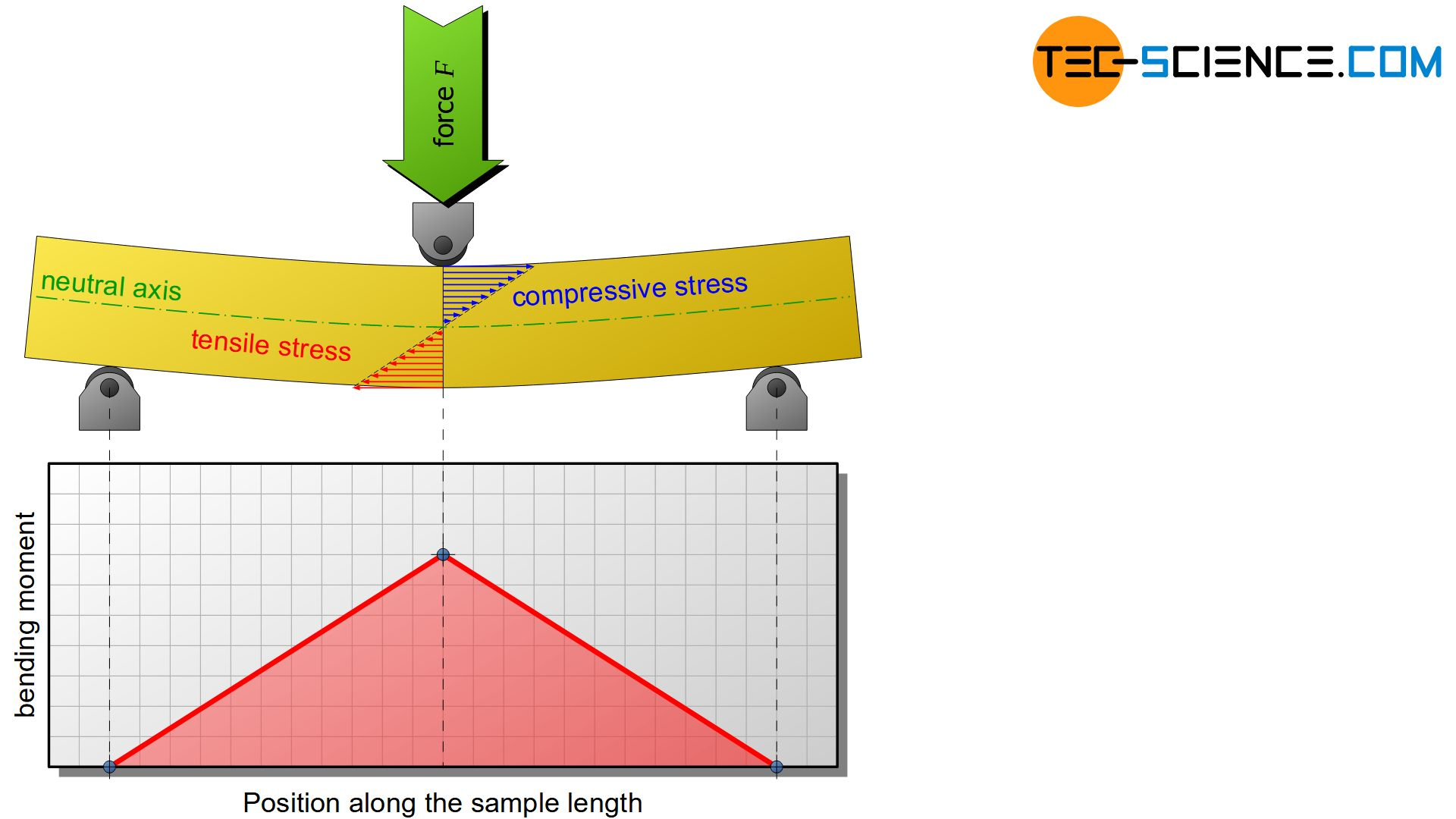 Distribution of bending moment under increasing moment