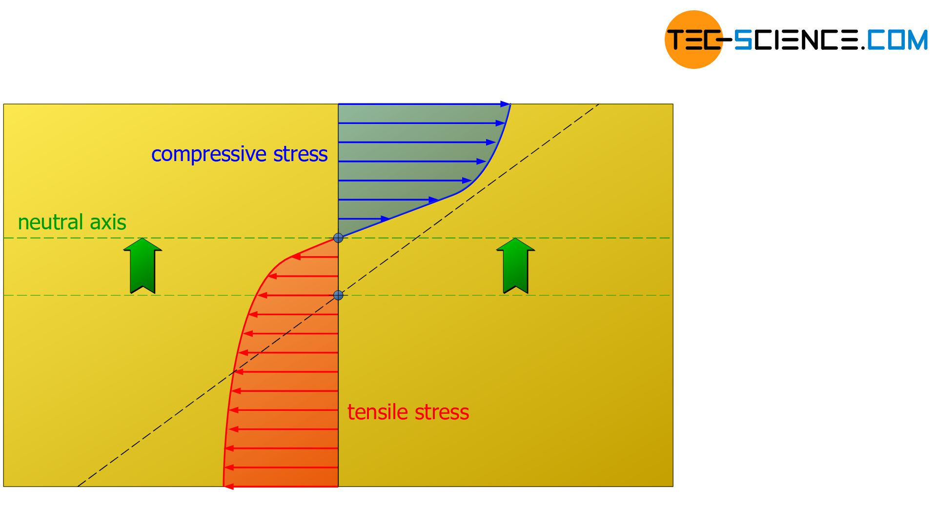 Stress distribution during bending for grey cast iron