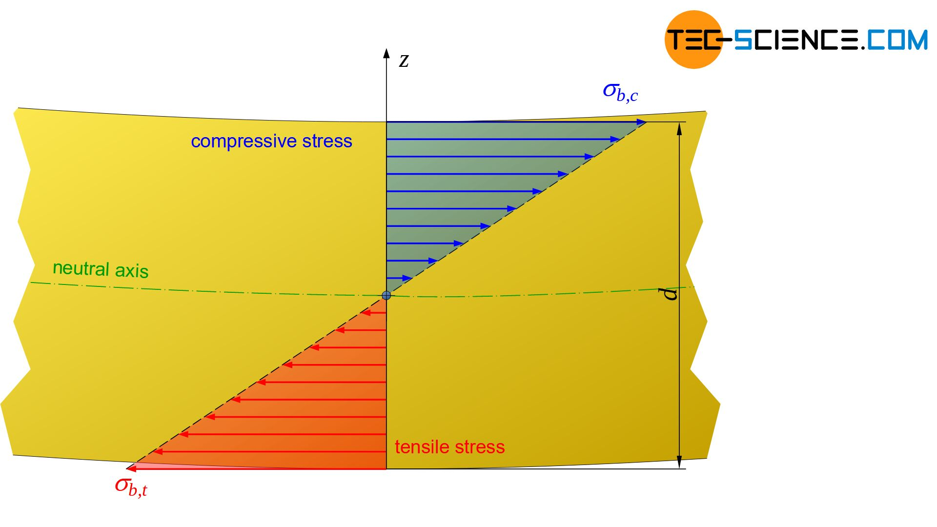 Stress distribution in the cross-section of a specimen subjected to bending stress