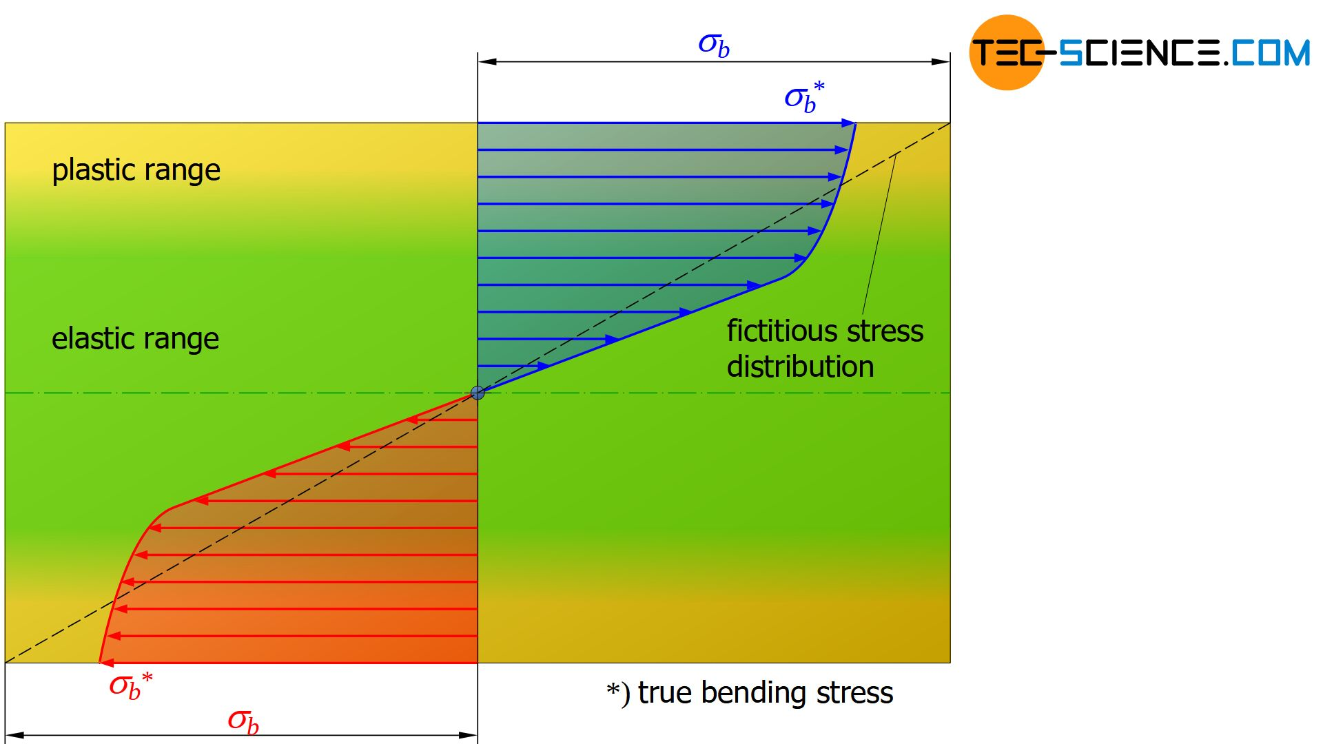 True and fictitious stress distribution in the plastic range