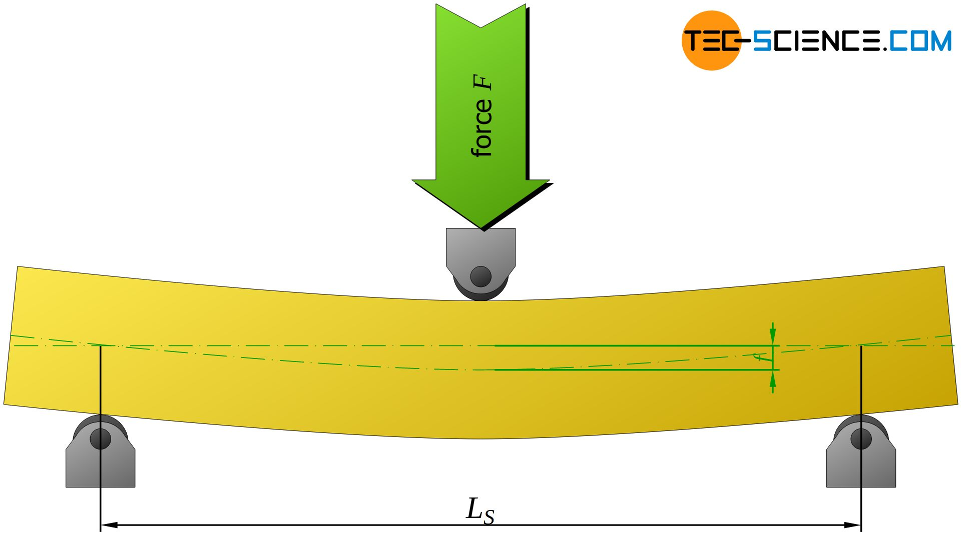 Determination of the Young's modulus based on deflection