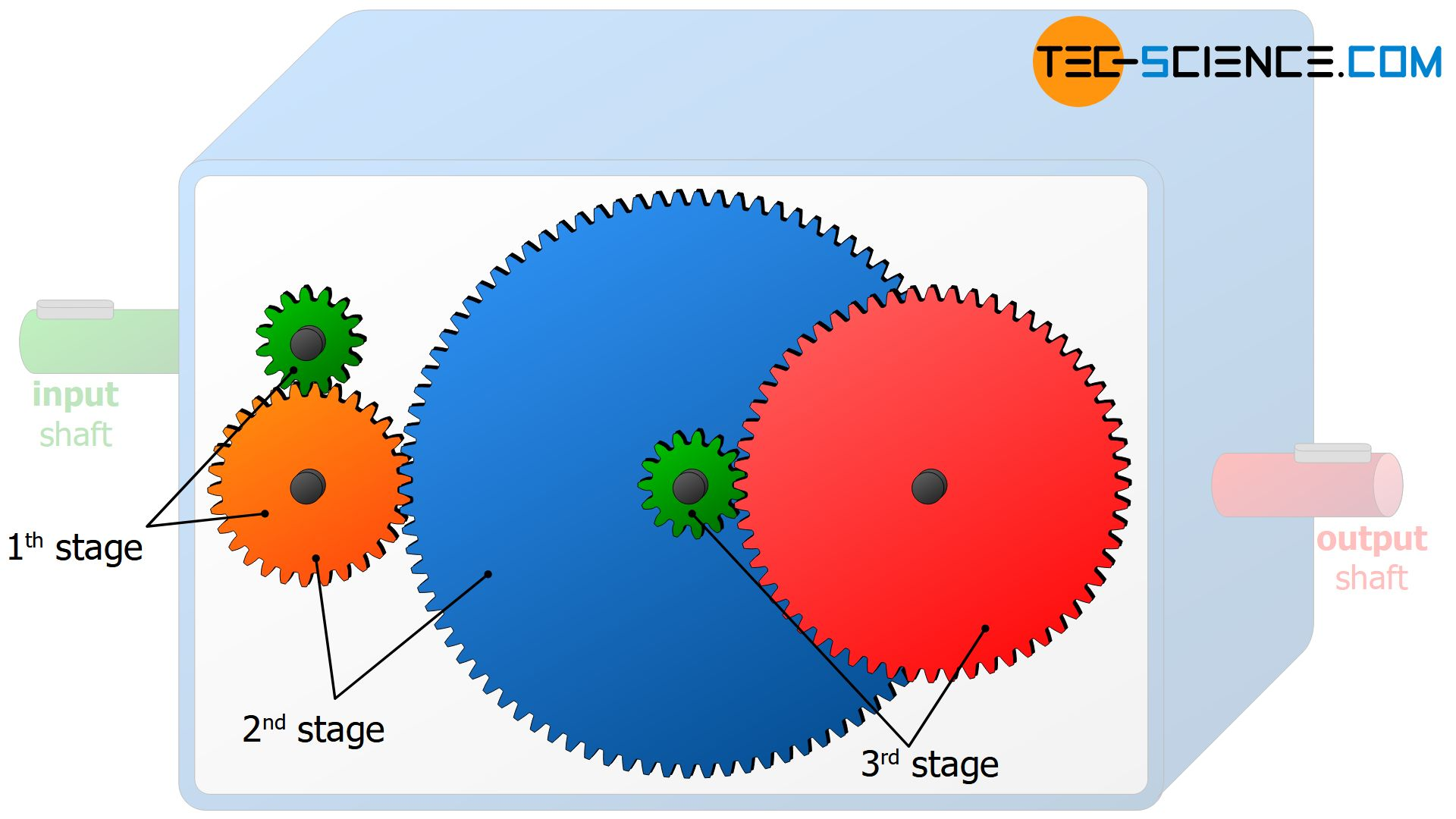 Gear stages