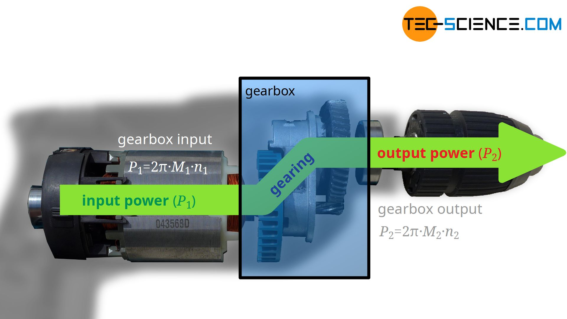 Relationship between torque and speed between input and output of a gearbox