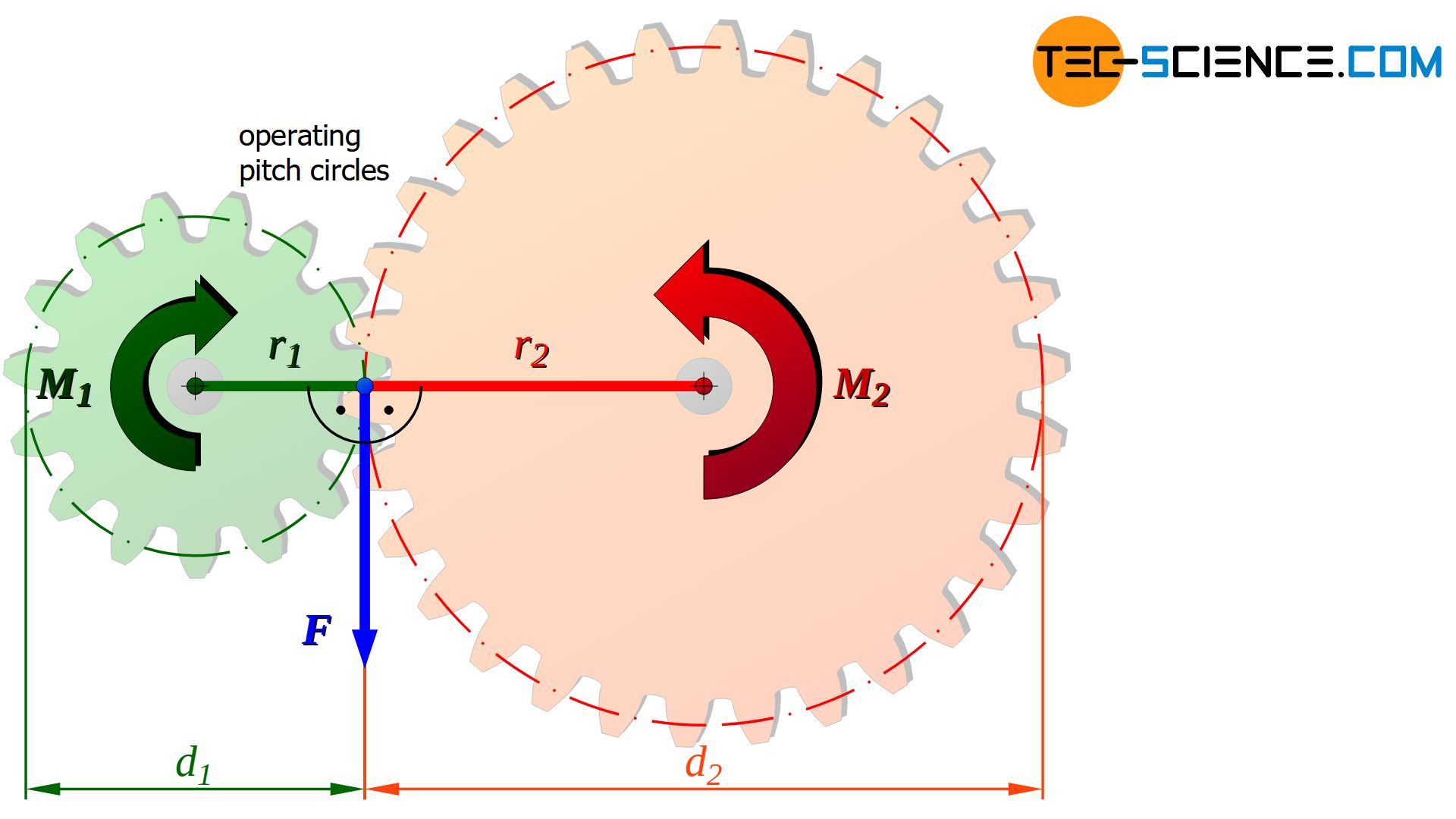 Torque conversion in the traction gear