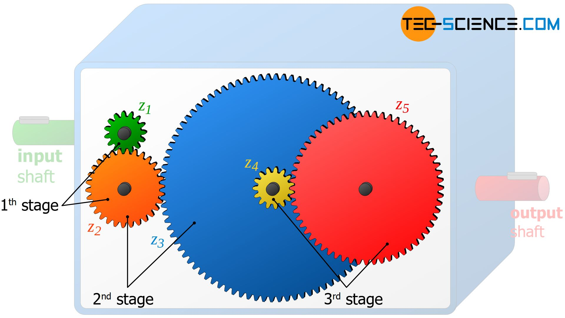 Gear stages of a transmission