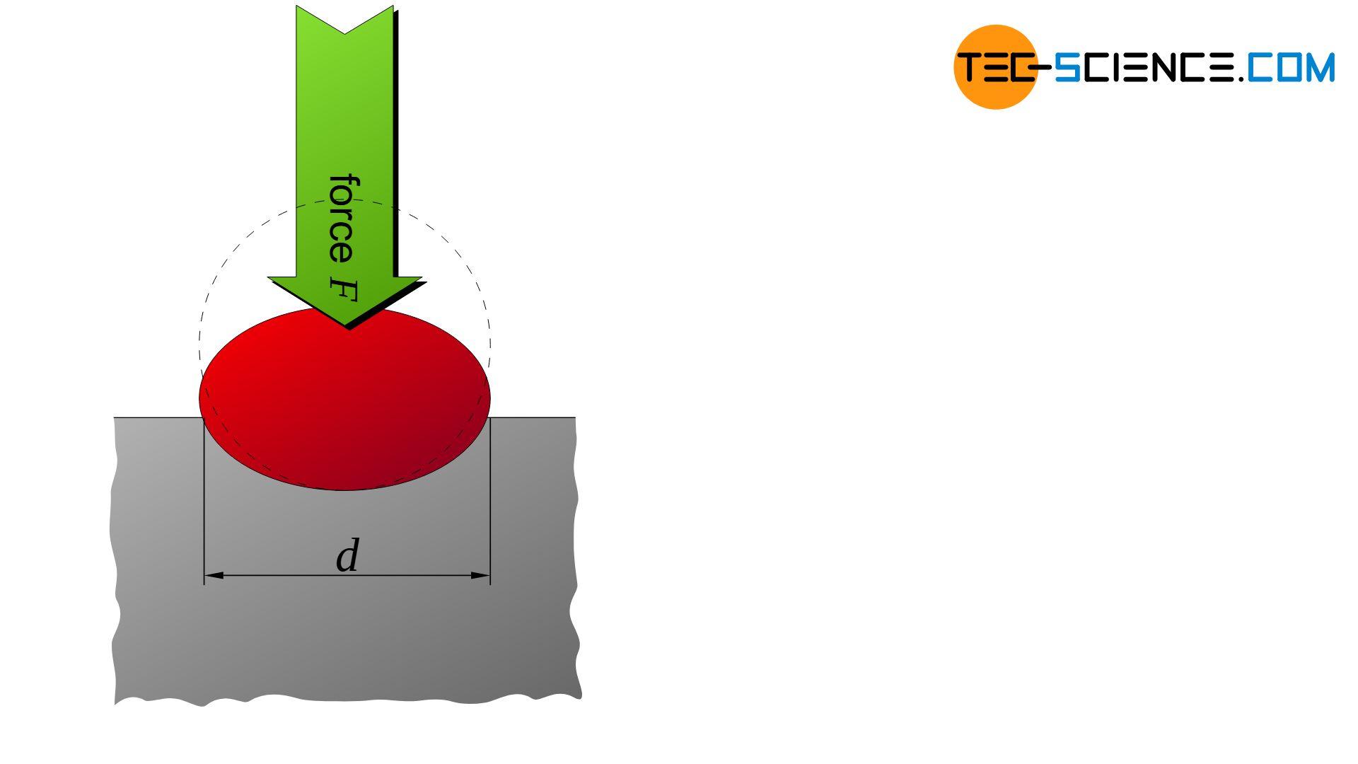 Flattening of the test ball