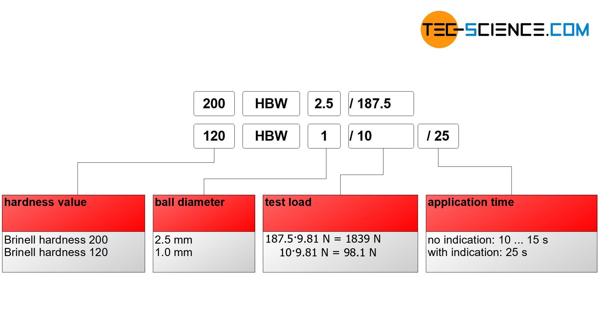 Standard-compliant specification of Brinell hardness value