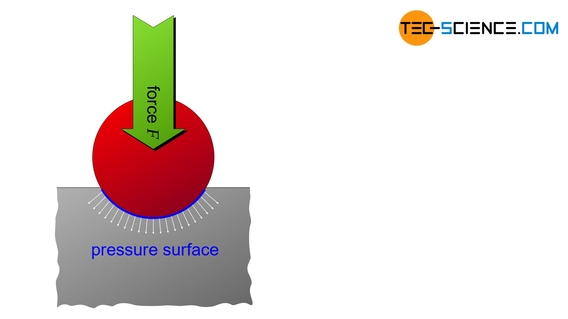 Illustration of the load factor
