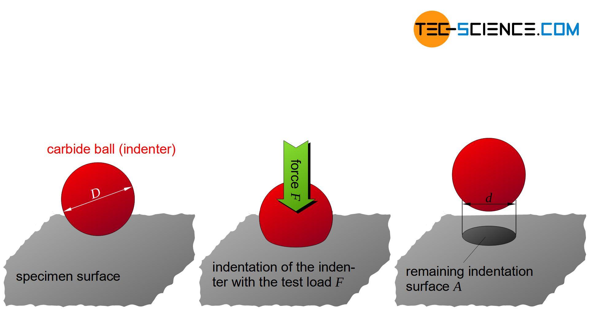 Brinell hardness test procedure