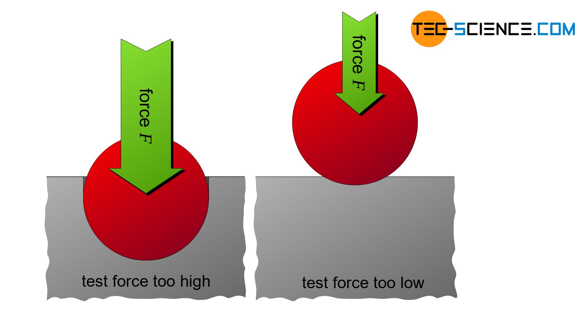 Too high and too low test loads