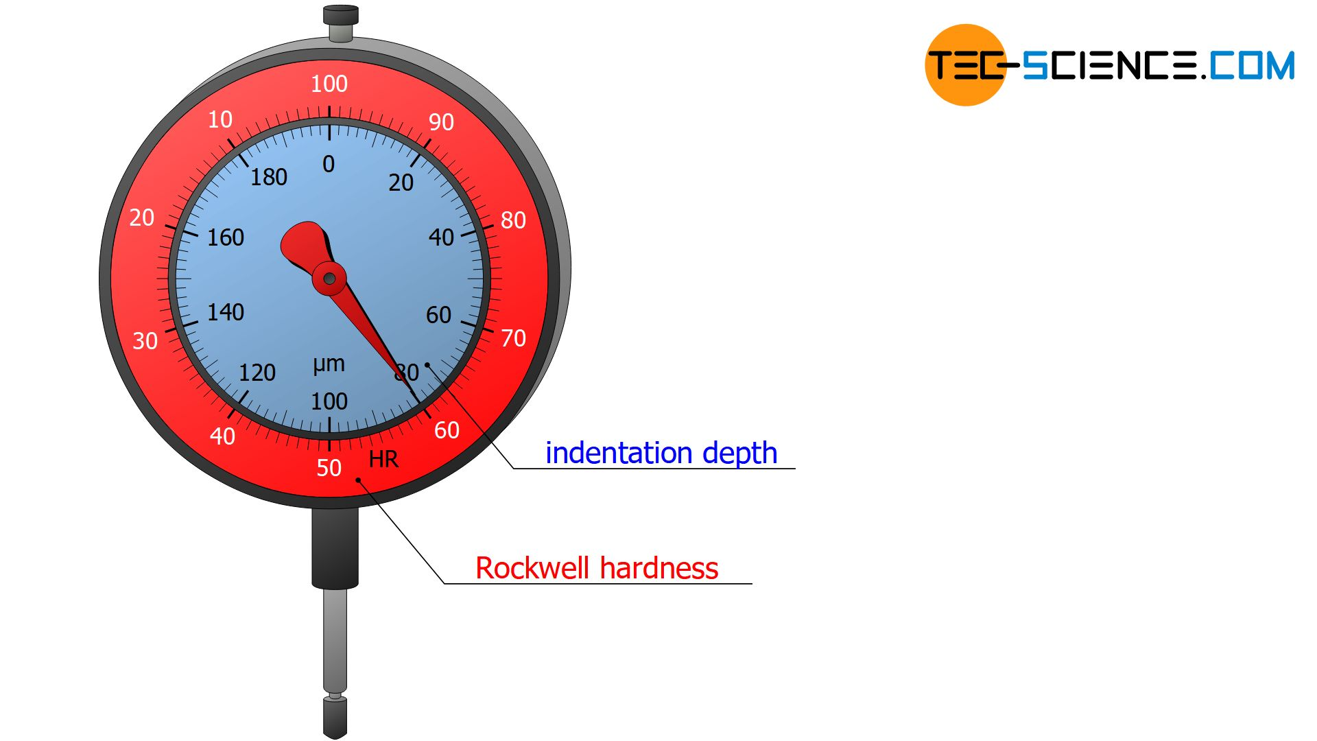 Dial gauge for the determination of the Rockwell hardness value