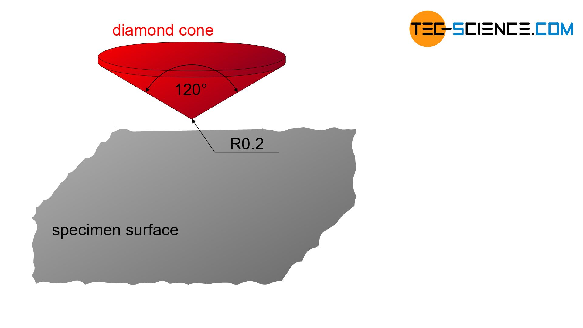 Diamond cone for Rockwell hardness testing