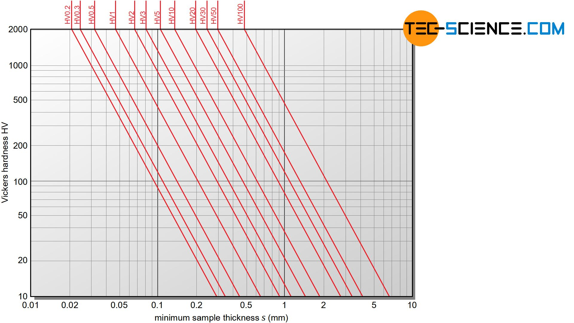 Minimum thickness of the sample as a function of hardness and test load