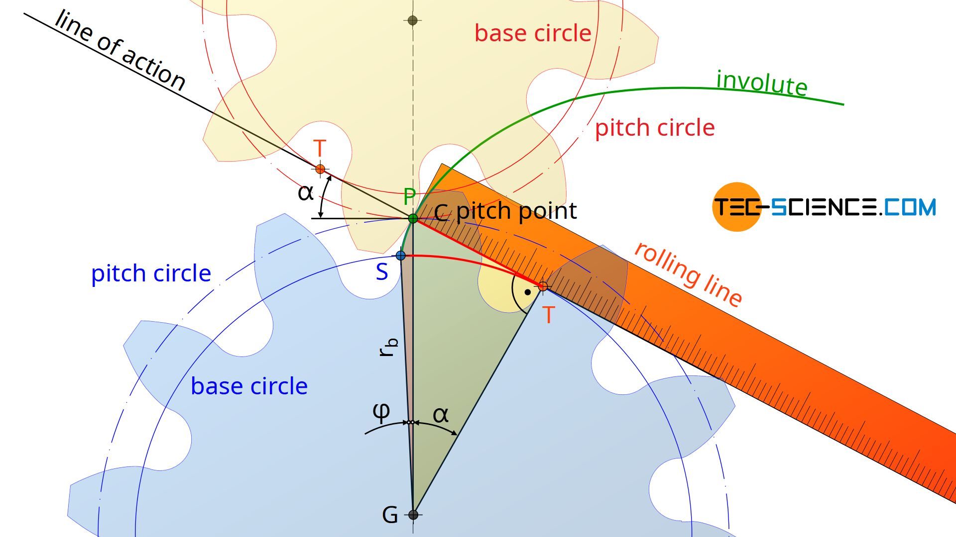 Pressure angle and involute function