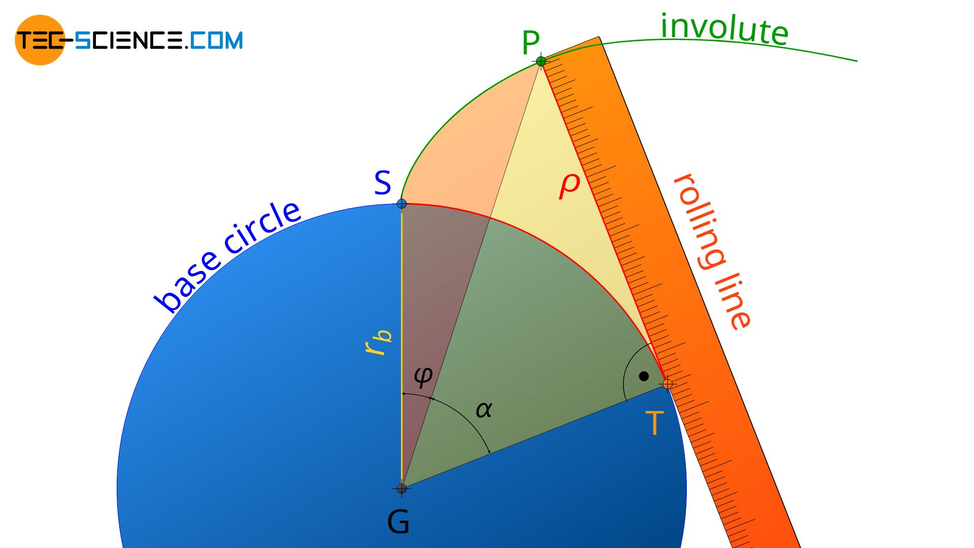 Definition of involute function