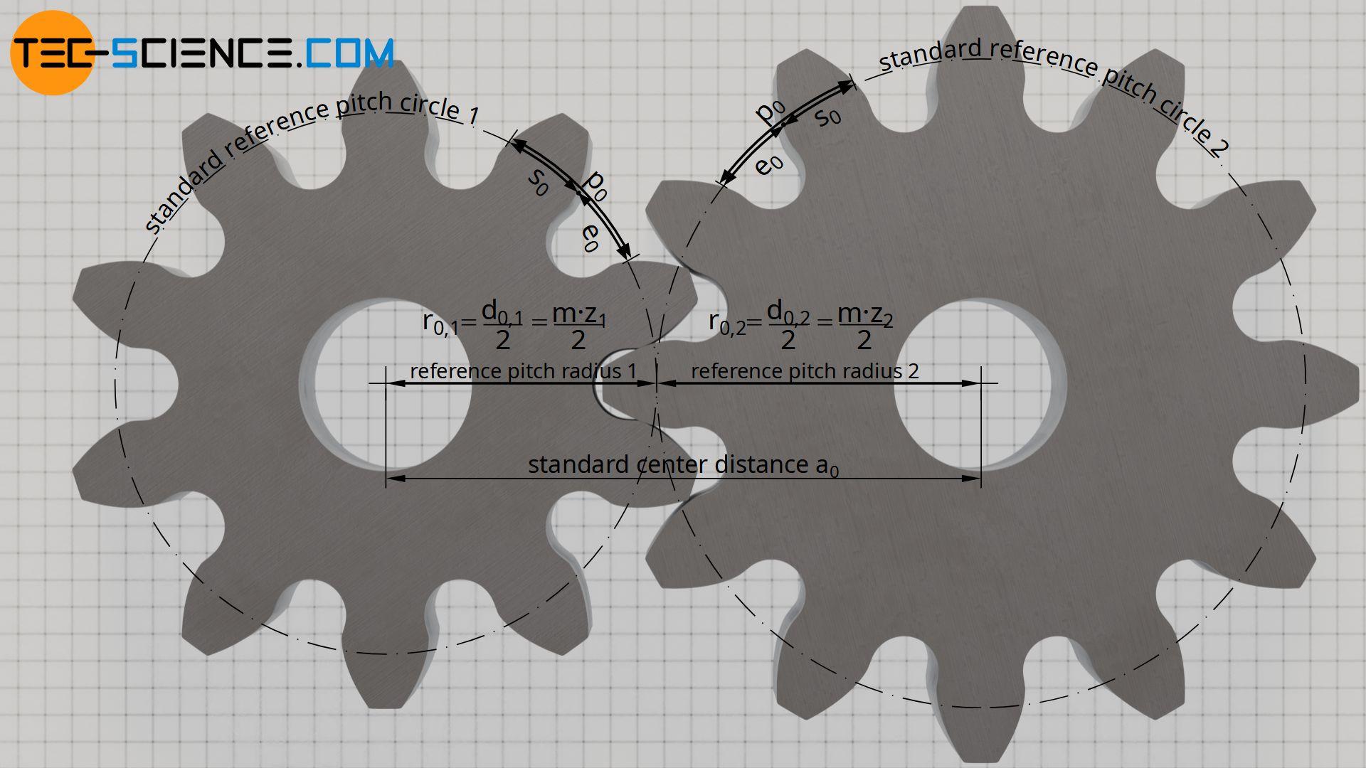 Standard center distance