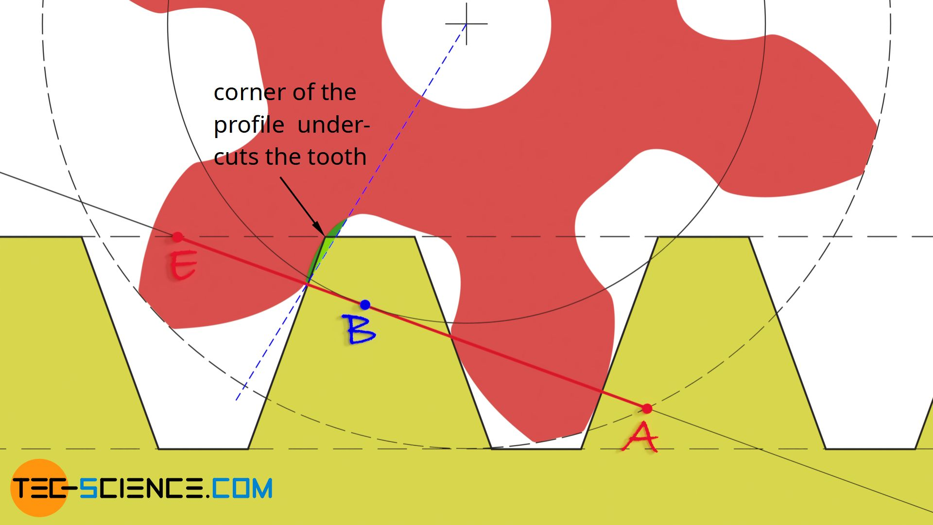 Profile corner cuts into the tooth root (undercut)