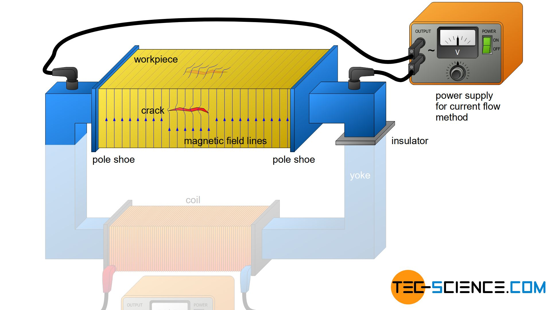 Magnetic particle inspection (current flow method)