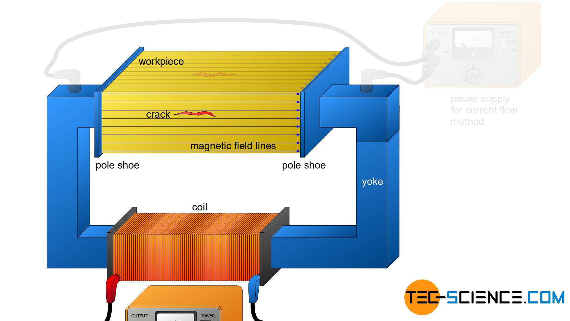 Current flow / magnetic flow method