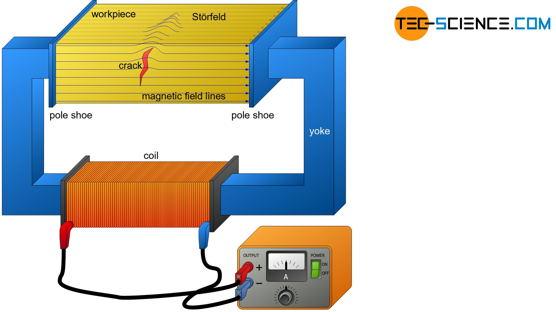 Magnetic particle inspection (magnetic field flow method)