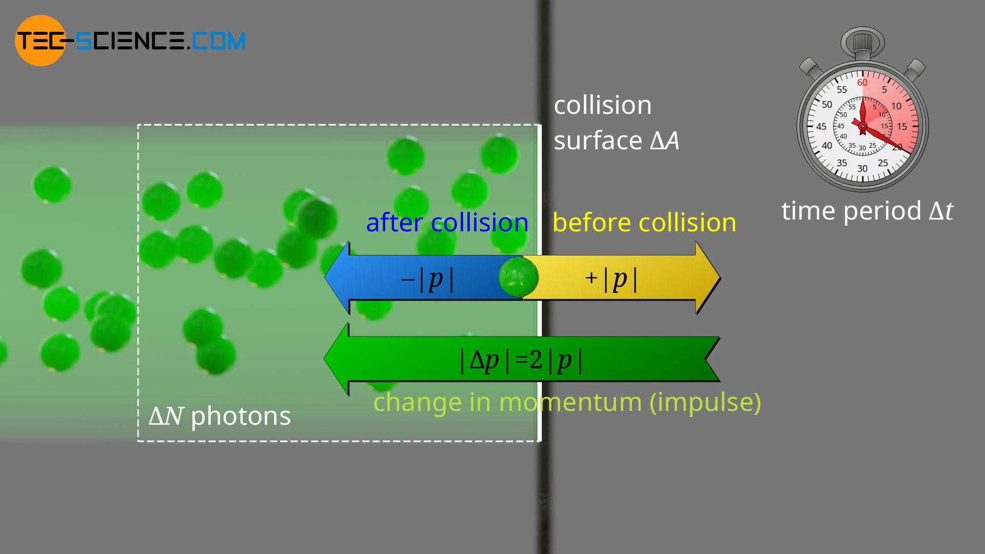 Change in momentum for photons at reflecting surfaces