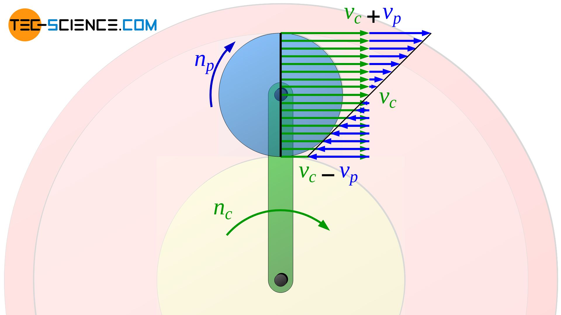 Superposition of the rotational motion and the center of gravity motion of the planet gear
