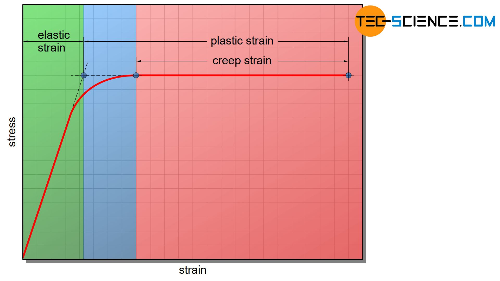 Stress-strain diagram of the creep rupture test