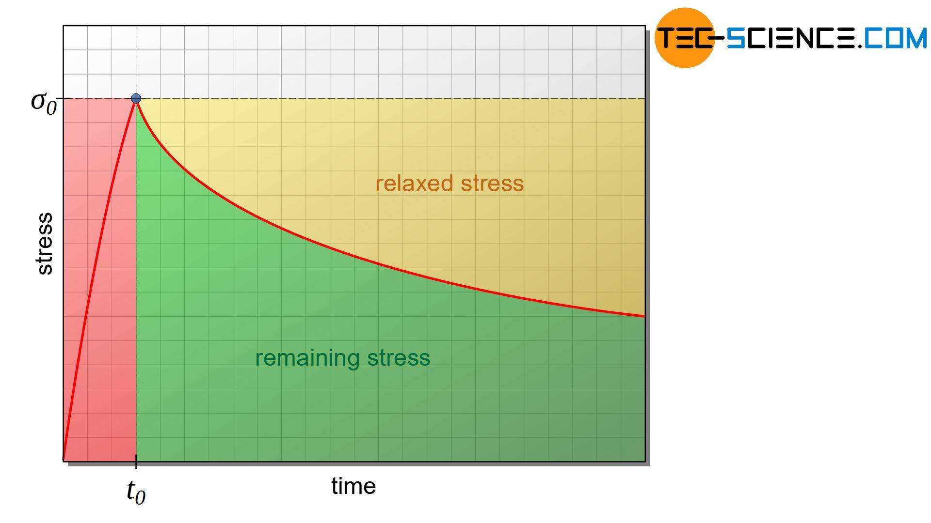 Temporal decrease in stress