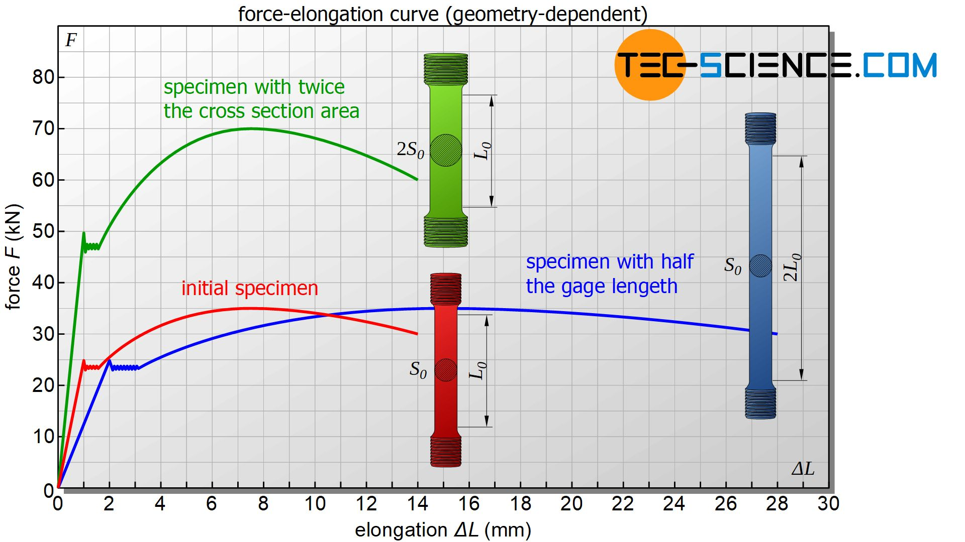 Force-elongation curve