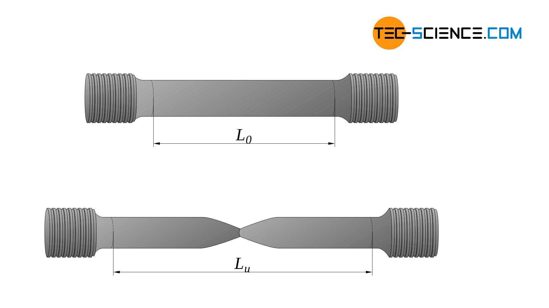 Determination of the fracture strain (elongation at break)