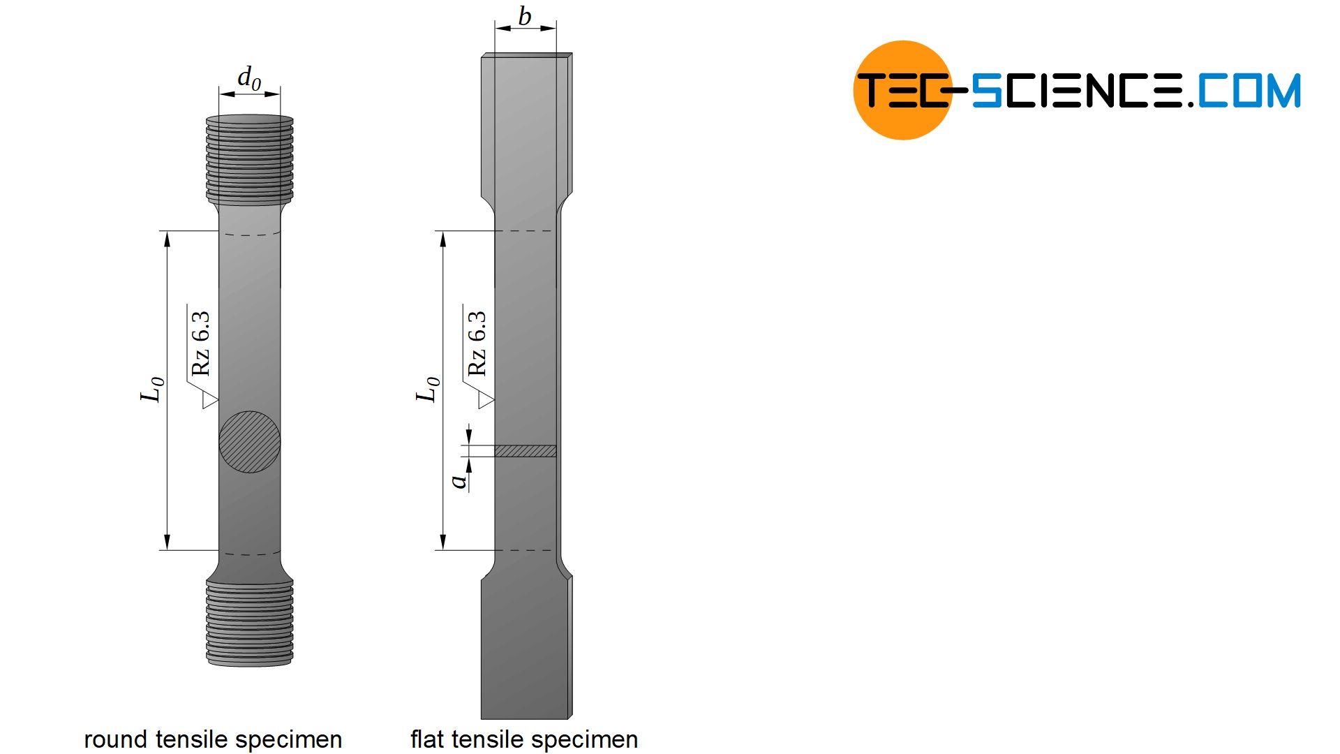 Types of tensile test specimens
